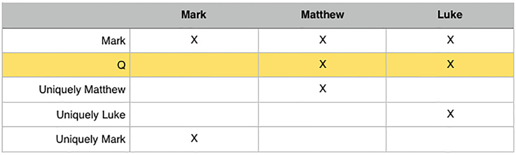 Diagram illustrating the composition of Mark, Matthew and Luke